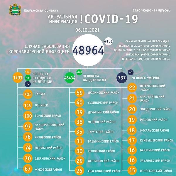 Ещё пять человек умерли от COVID-19 в Калужской области