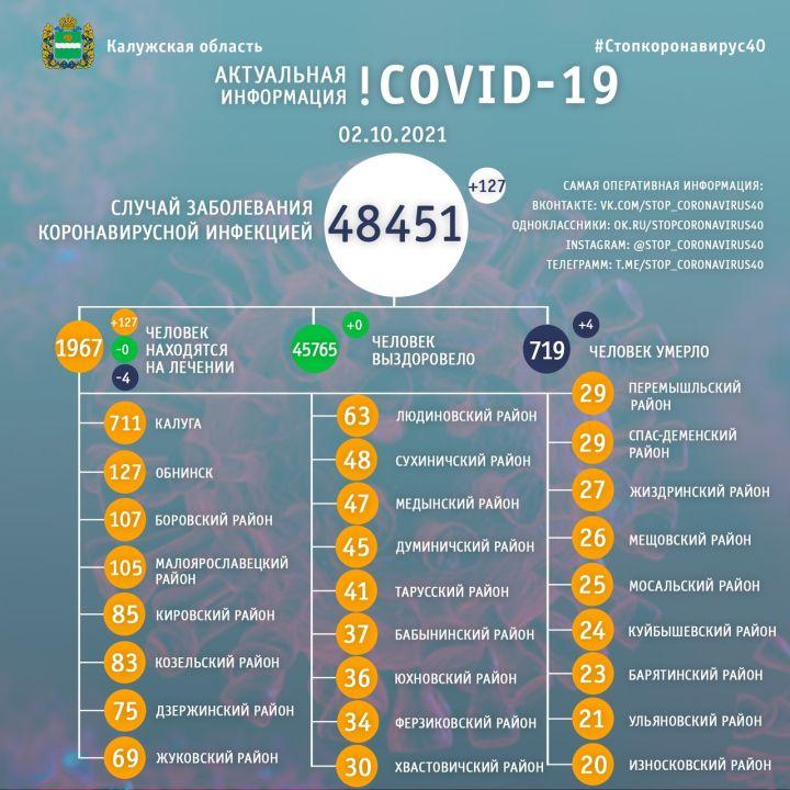 Ещё 4 человека скончались от коронавируса в Калужской области