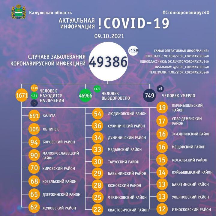 Еще пять человек скончались от коронавируса в Калужской области
