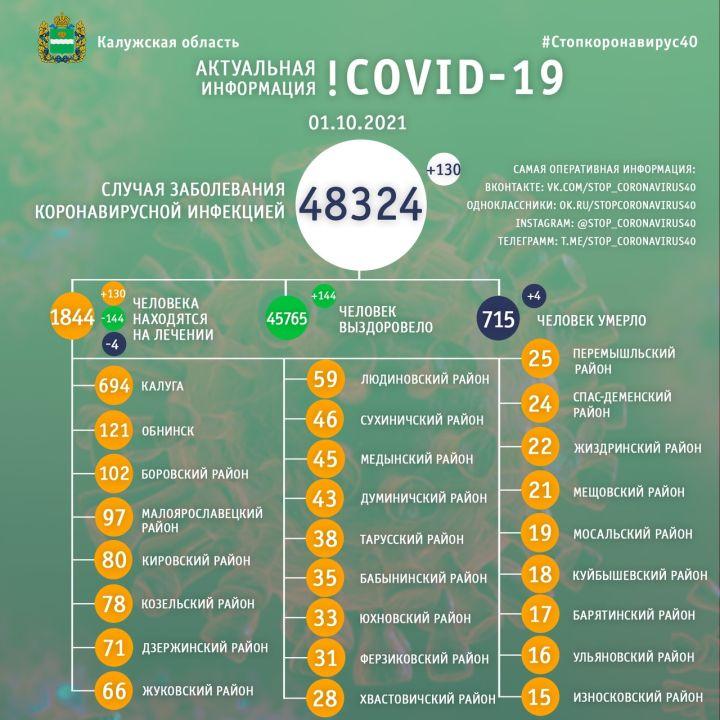 Четыре человека скончались от коронавируса в Калужской области 1 октября
