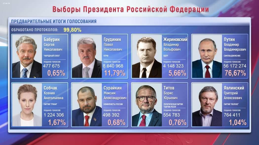 Владимир Путин лидирует навыборах Президента Российской Федерации после обработки 99,94% протоколов