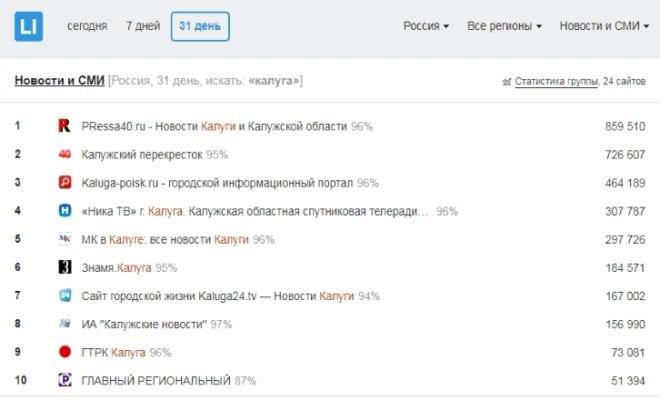 Рейтинг СМИ